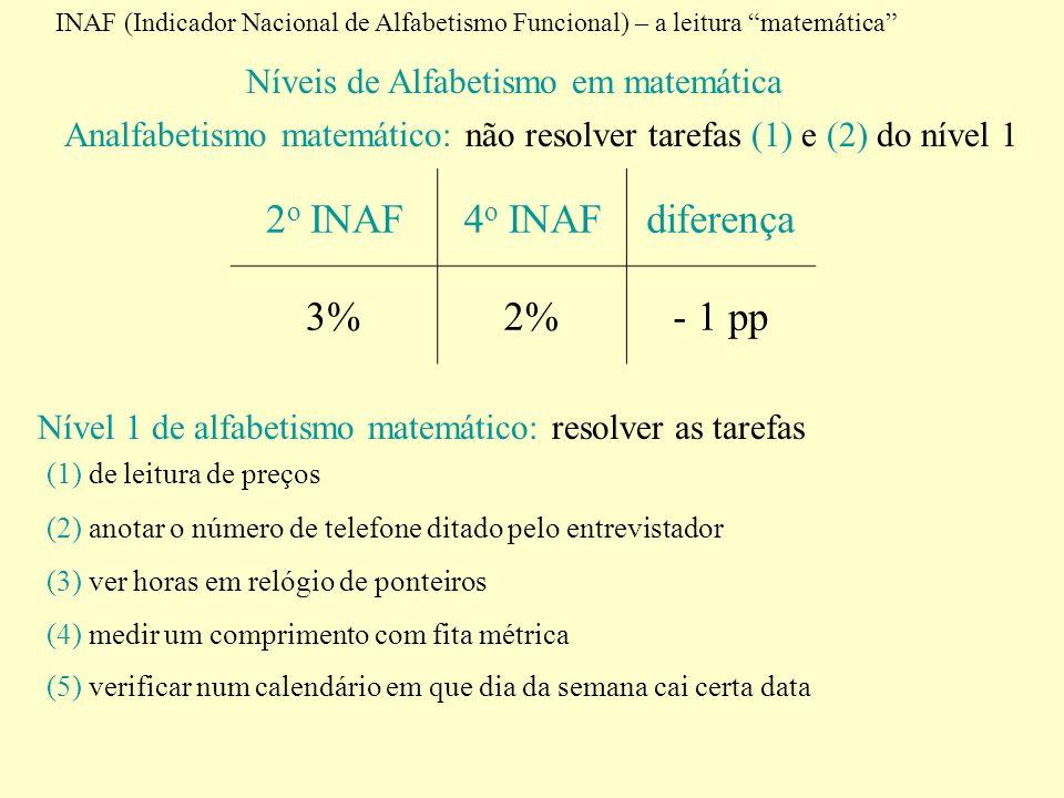 Níveis de Alfabetismo em matemática