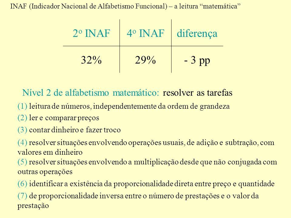 2o INAF 4o INAF diferença 32% 29% - 3 pp