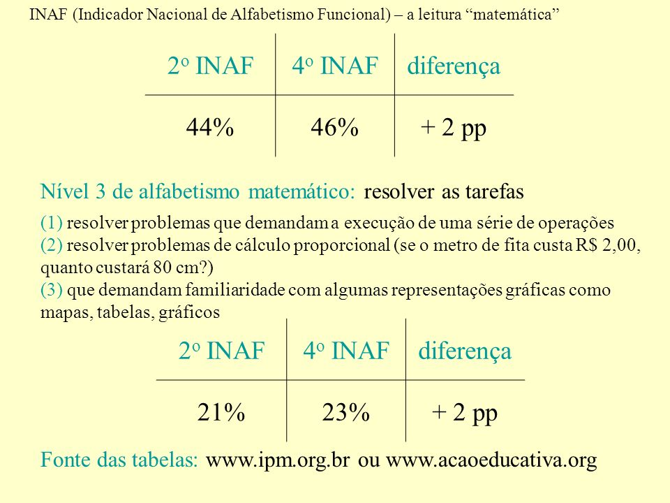 2o INAF 4o INAF diferença 44% 46% + 2 pp 2o INAF 4o INAF diferença 21%