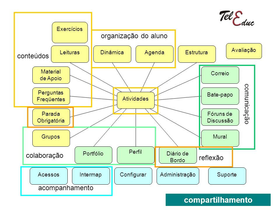compartilhamento organização do aluno conteúdos comunicação