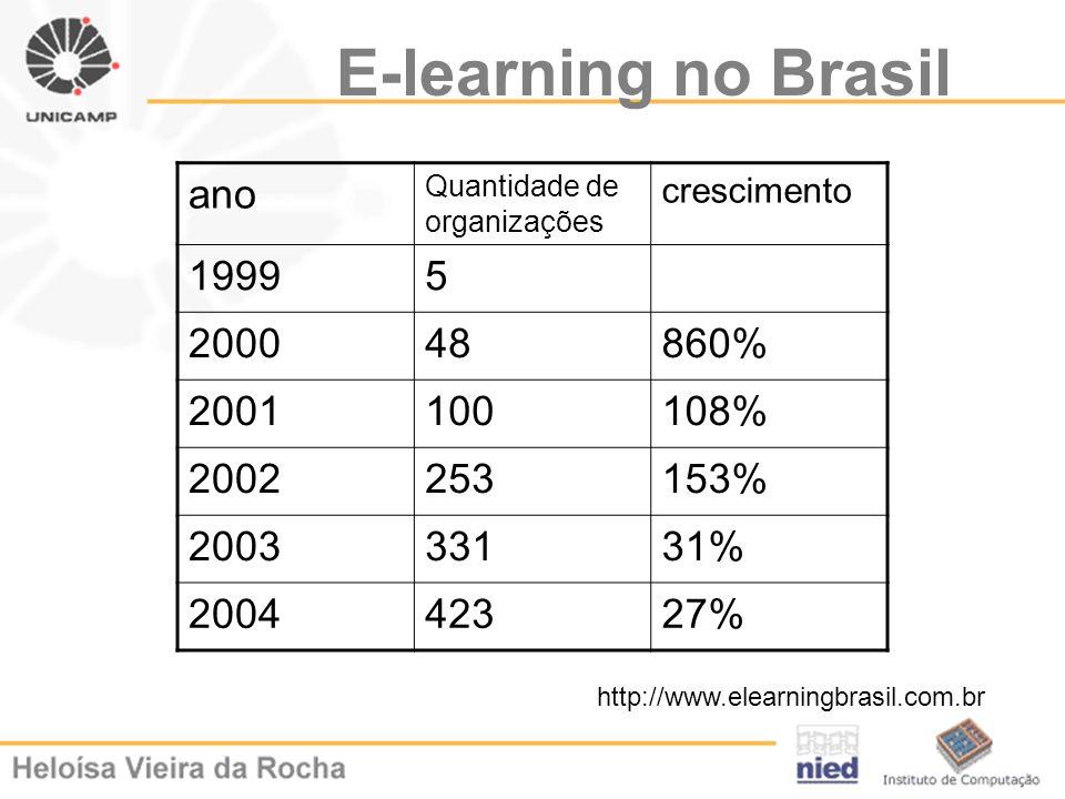 E-learning no Brasil ano 1999 5 2000 48 860% 2001 100 108% 2002 253