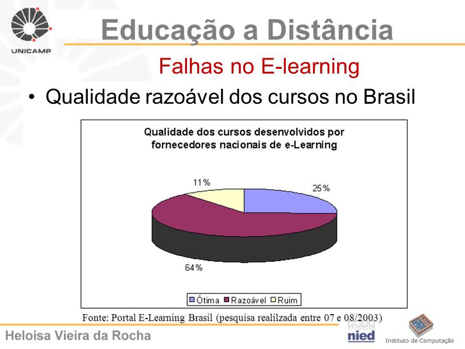 Educação a Distância Falhas no E-learning