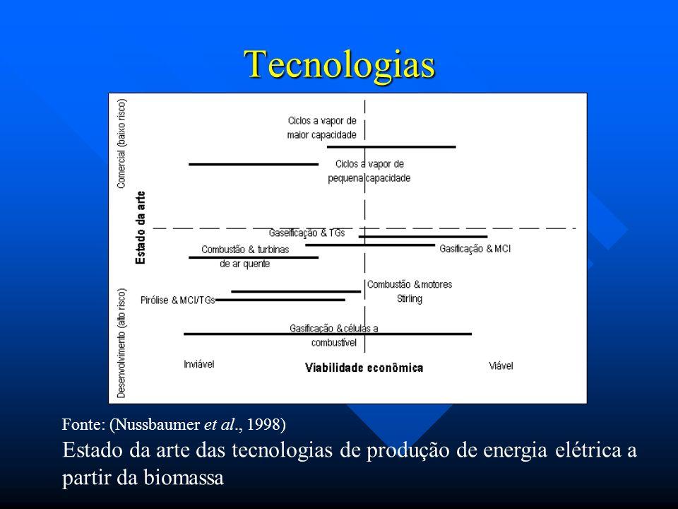 TecnologiasFonte: (Nussbaumer et al., 1998) Estado da arte das tecnologias de produção de energia elétrica a partir da biomassa.