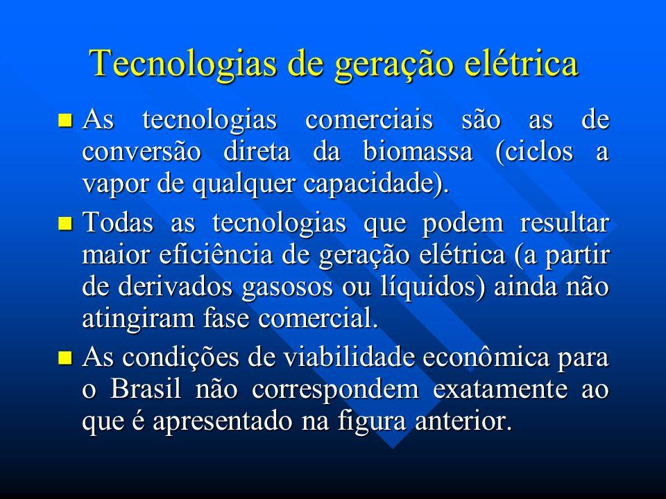 Tecnologias de geração elétrica