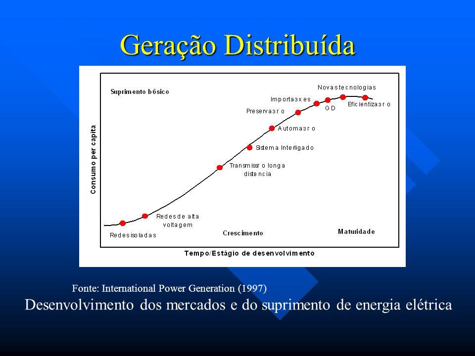 Geração Distribuída Fonte: International Power Generation (1997) Desenvolvimento dos mercados e do suprimento de energia elétrica.