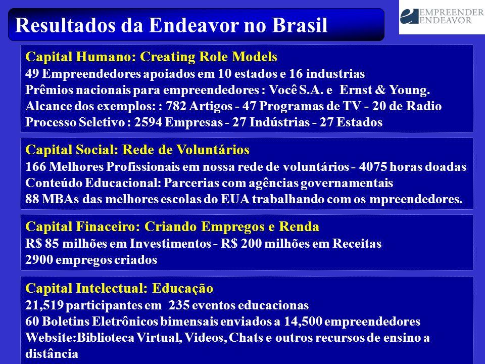 Resultados da Endeavor no Brasil