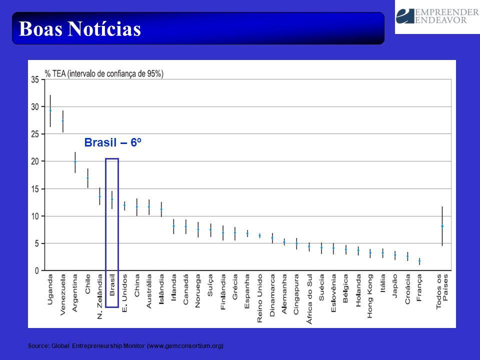 Boas Notícias Brasil – 6º