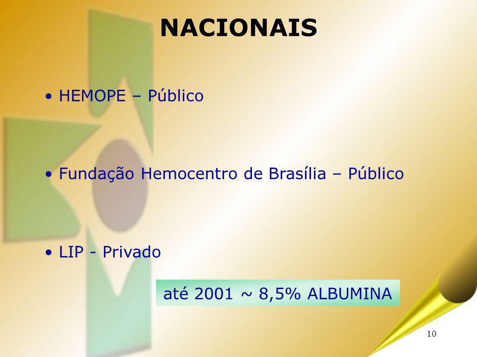 NACIONAIS HEMOPE – Público Fundação Hemocentro de Brasília – Público