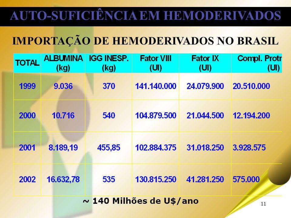 AUTO-SUFICIÊNCIA EM HEMODERIVADOS