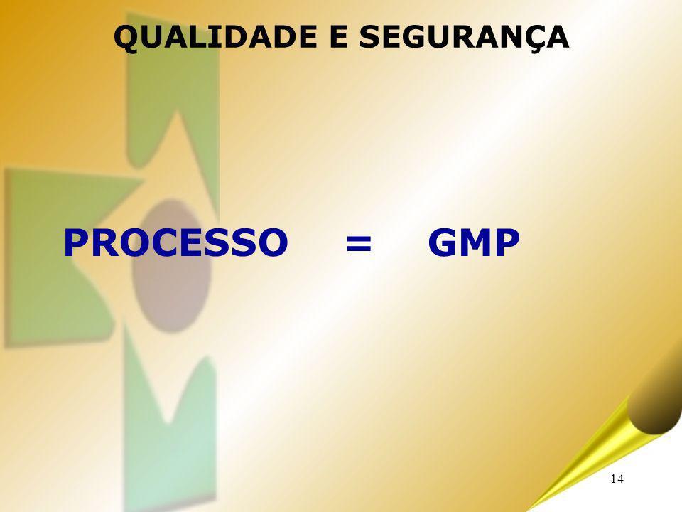 QUALIDADE E SEGURANÇA PROCESSO = GMP