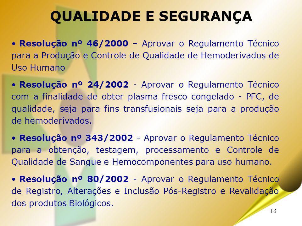 QUALIDADE E SEGURANÇA Resolução nº 46/2000 – Aprovar o Regulamento Técnico para a Produção e Controle de Qualidade de Hemoderivados de Uso Humano.