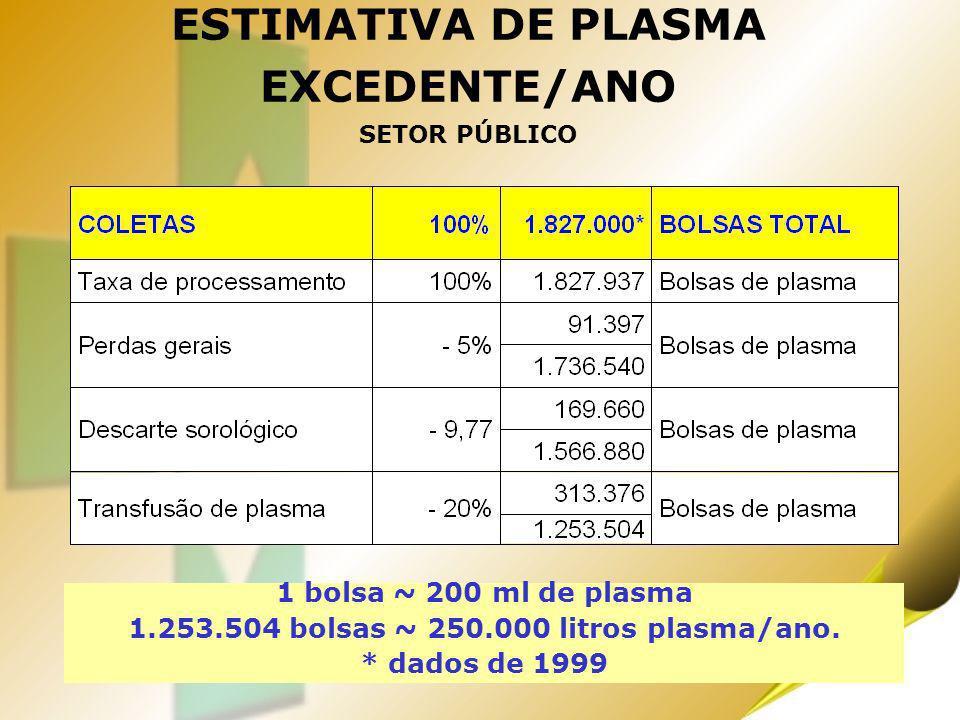 ESTIMATIVA DE PLASMA EXCEDENTE/ANO