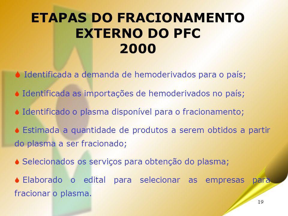 ETAPAS DO FRACIONAMENTO EXTERNO DO PFC