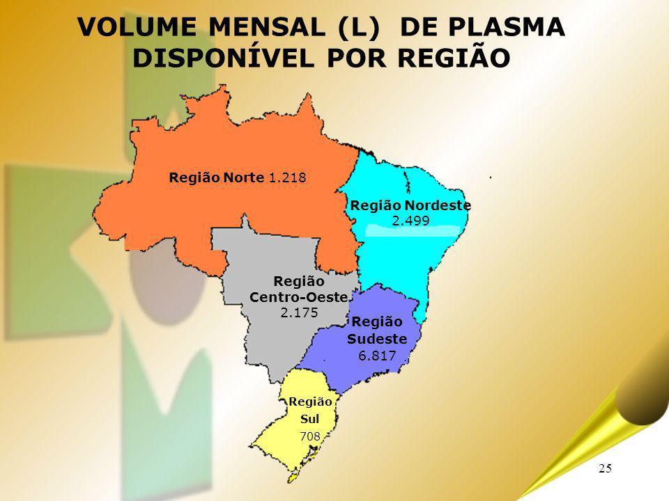 VOLUME MENSAL (L) DE PLASMA DISPONÍVEL POR REGIÃO