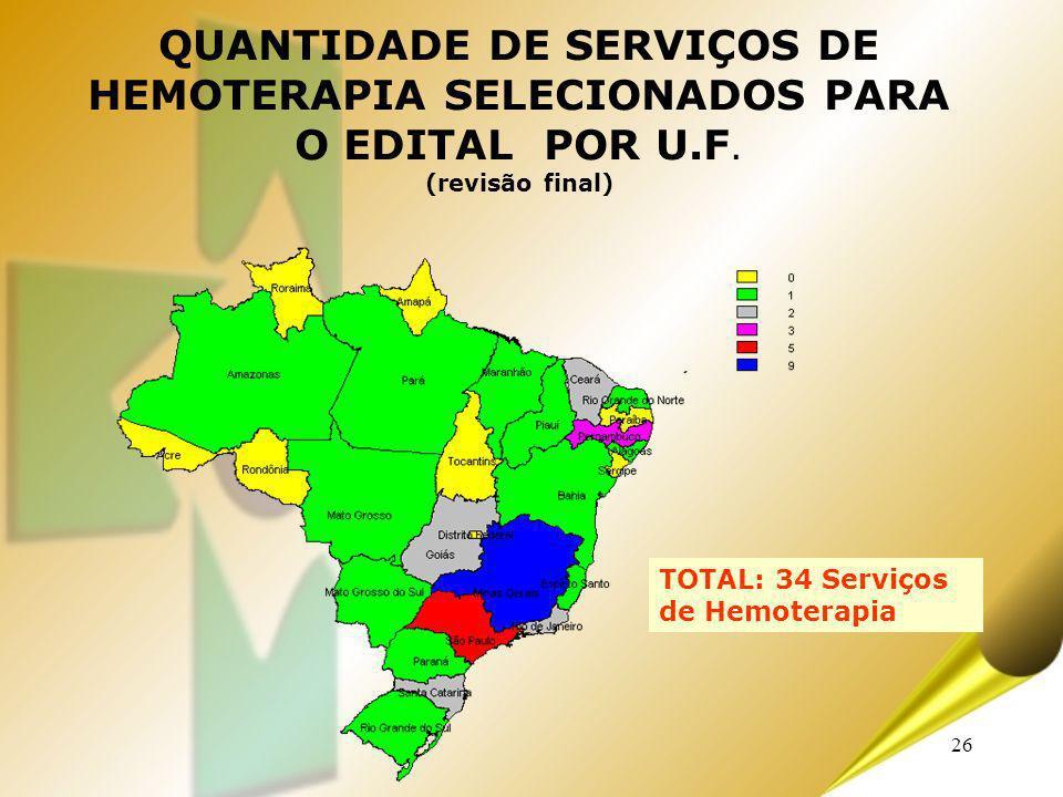 QUANTIDADE DE SERVIÇOS DE HEMOTERAPIA SELECIONADOS PARA O EDITAL POR U