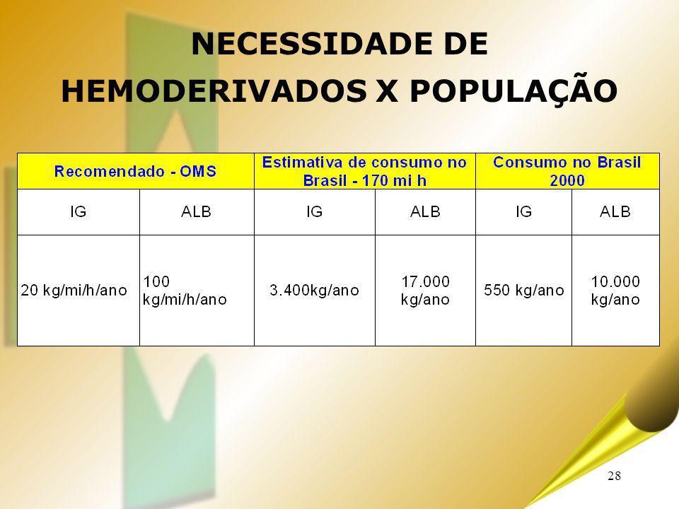 HEMODERIVADOS X POPULAÇÃO