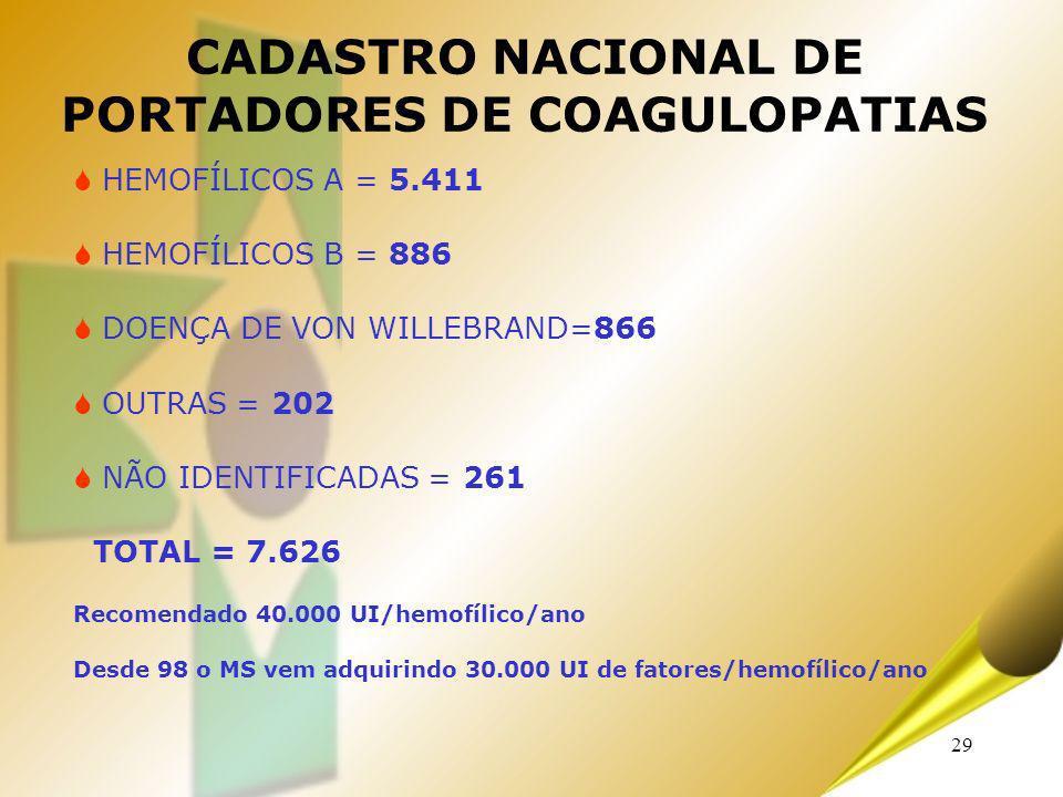 CADASTRO NACIONAL DE PORTADORES DE COAGULOPATIAS