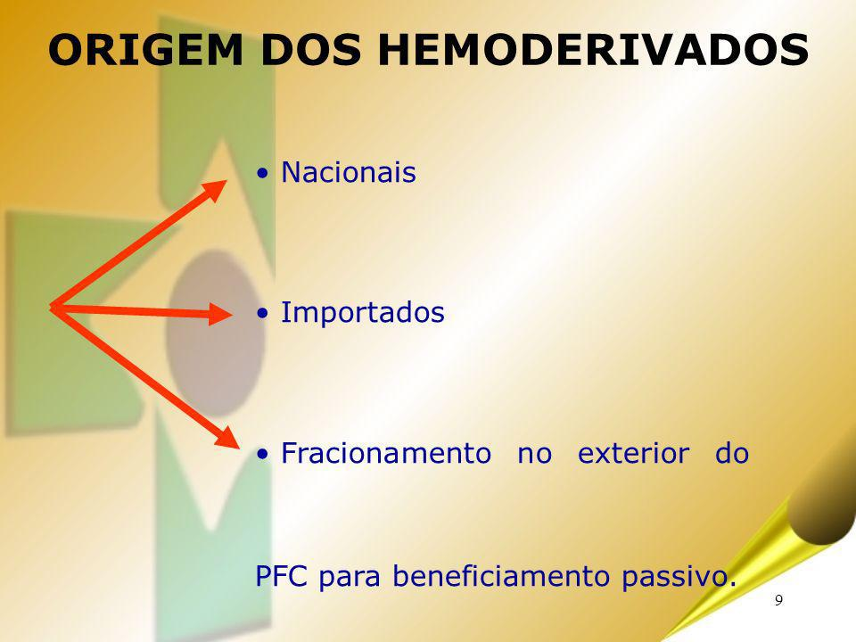 ORIGEM DOS HEMODERIVADOS