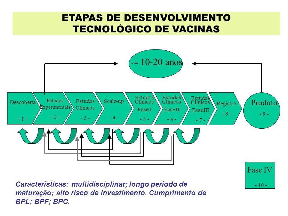 ETAPAS DE DESENVOLVIMENTO TECNOLÓGICO DE VACINAS