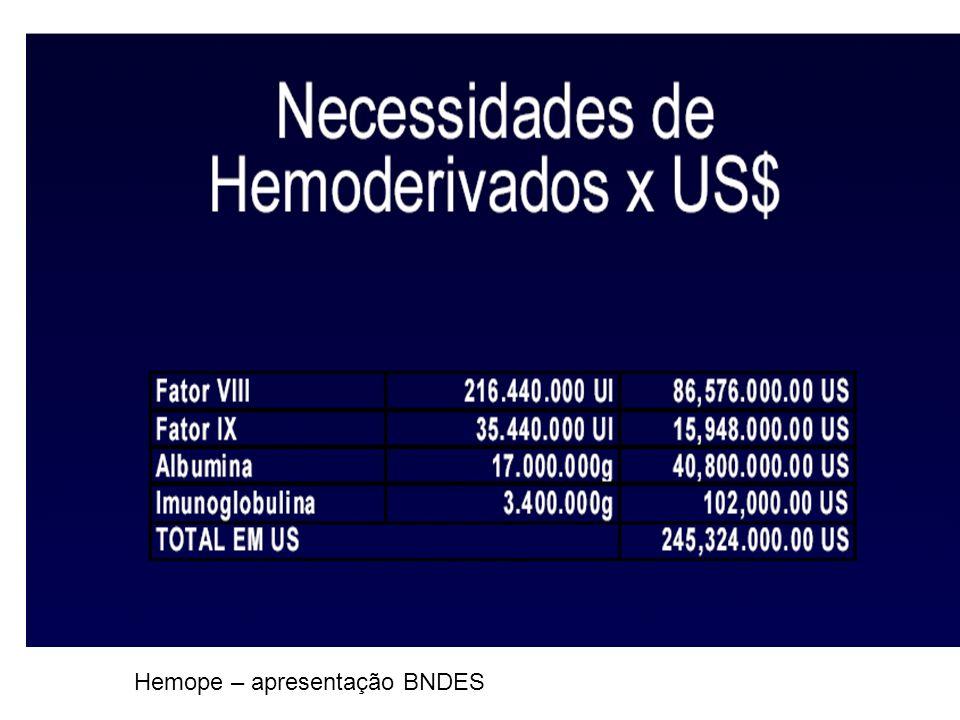 Hemope – apresentação BNDES