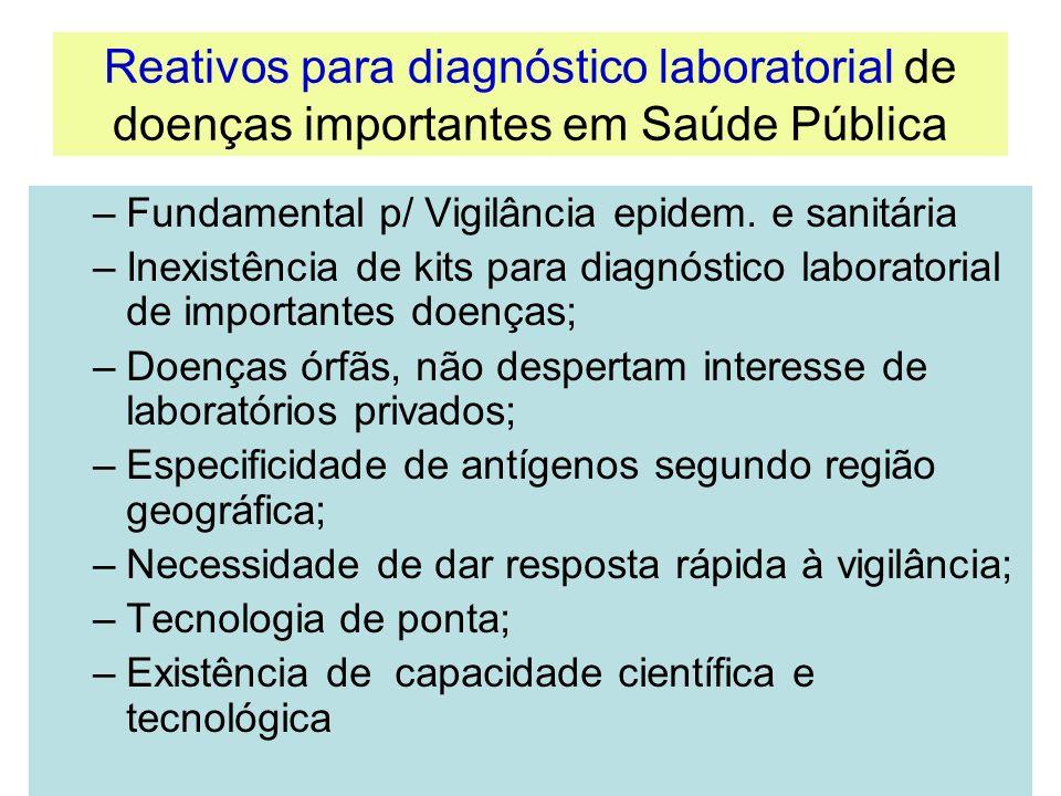 Reativos para diagnóstico laboratorial de doenças importantes em Saúde Pública