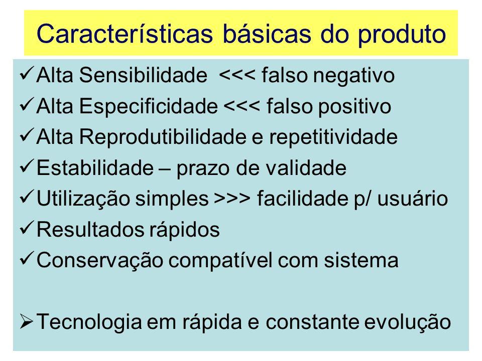 Características básicas do produto