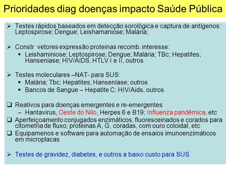 Prioridades diag doenças impacto Saúde Pública