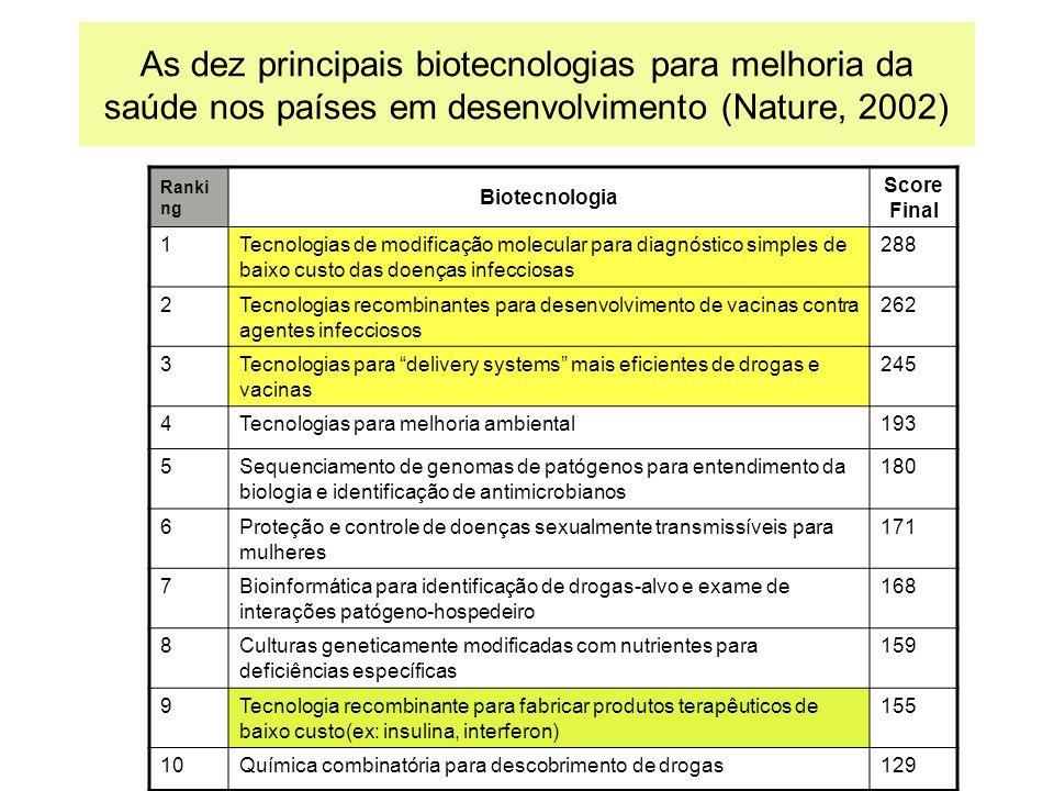 As dez principais biotecnologias para melhoria da saúde nos países em desenvolvimento (Nature, 2002)