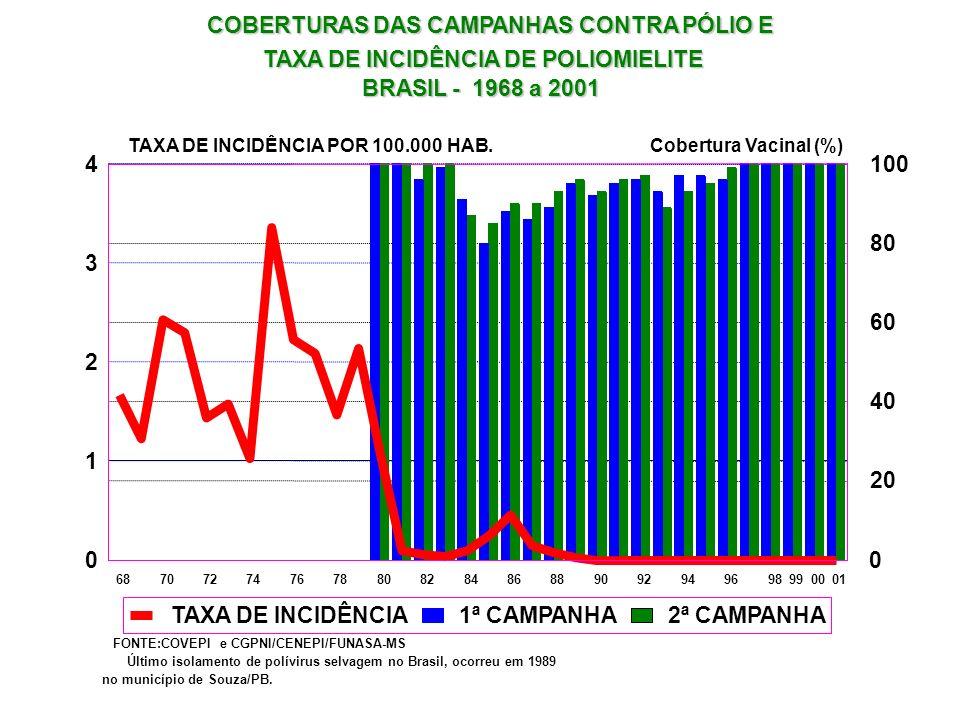 COBERTURAS DAS CAMPANHAS CONTRA PÓLIO E