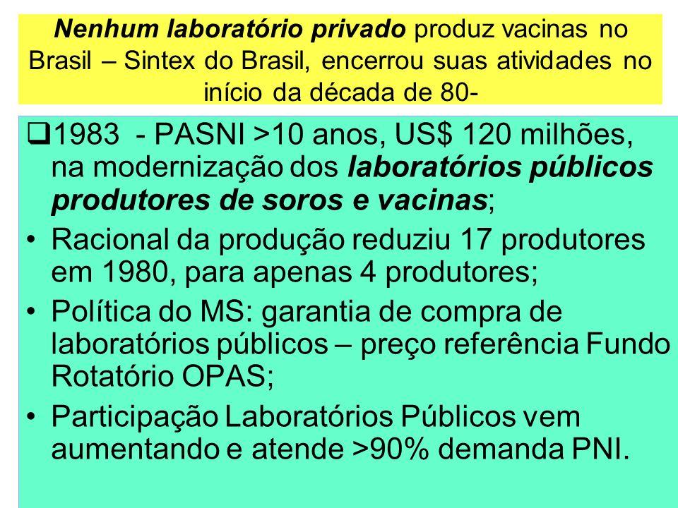 Nenhum laboratório privado produz vacinas no Brasil – Sintex do Brasil, encerrou suas atividades no início da década de 80-