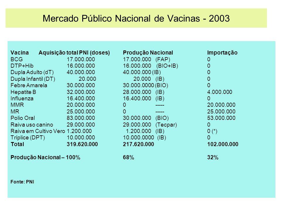 Mercado Público Nacional de Vacinas - 2003