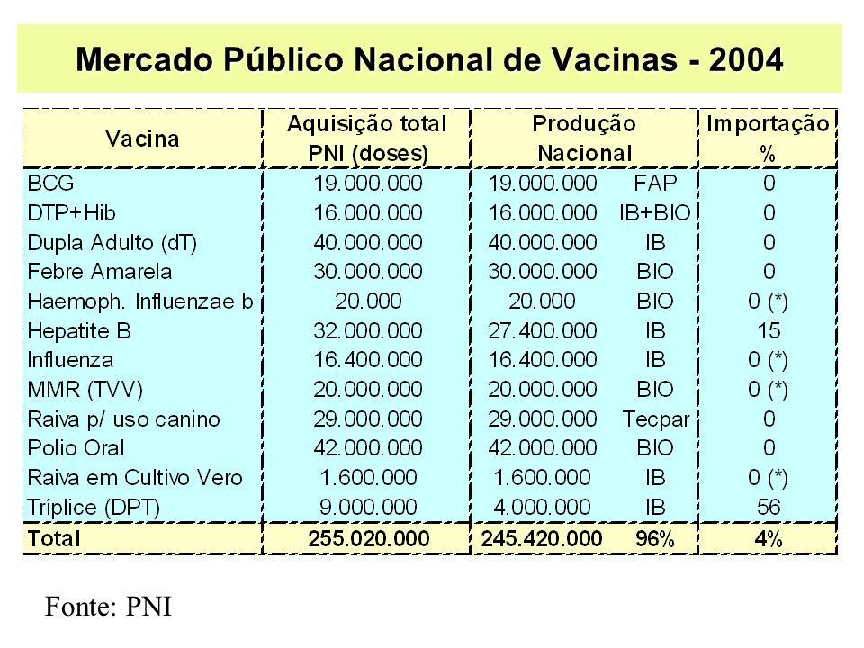 Mercado Público Nacional de Vacinas - 2004