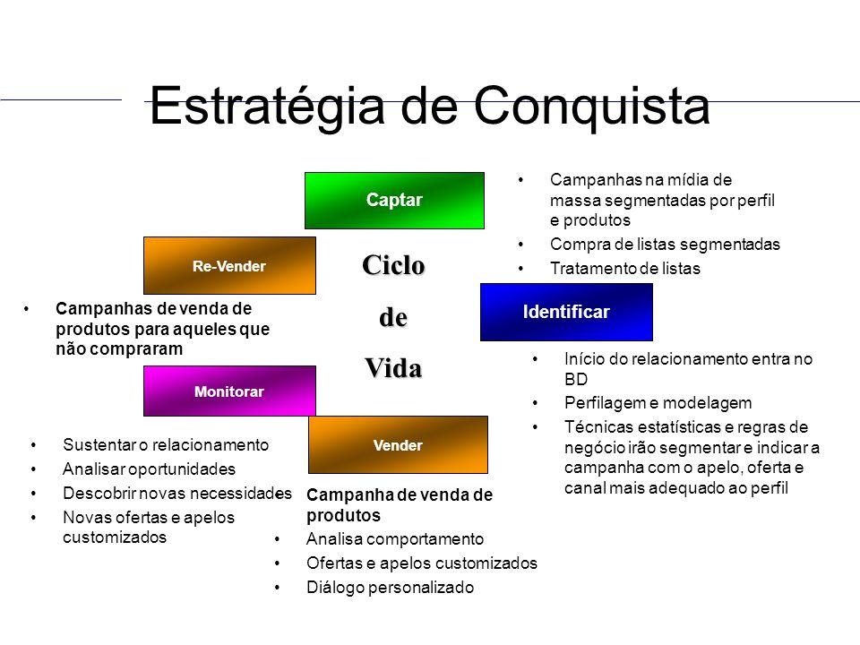 Estratégia de Conquista