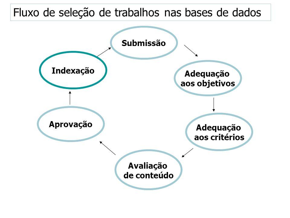 Fluxo de seleção de trabalhos nas bases de dados