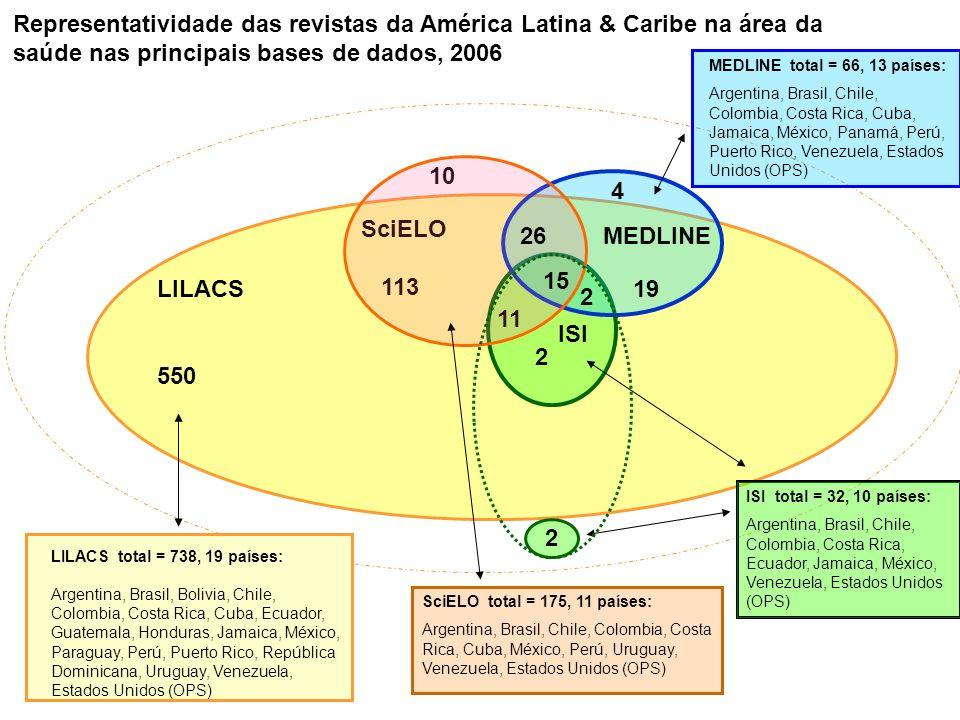 Representatividade das revistas da América Latina & Caribe na área da saúde nas principais bases de dados, 2006