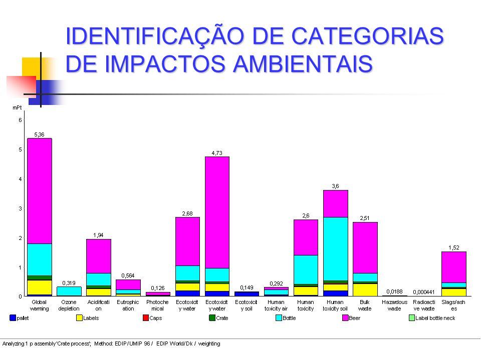 IDENTIFICAÇÃO DE CATEGORIAS DE IMPACTOS AMBIENTAIS