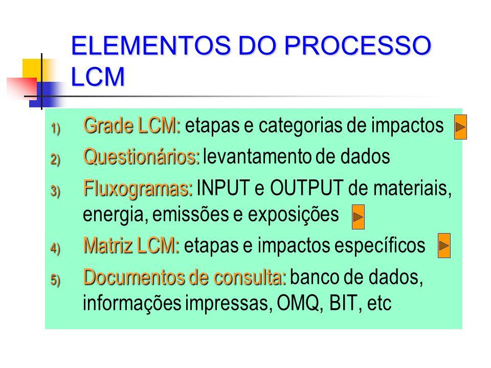 ELEMENTOS DO PROCESSO LCM