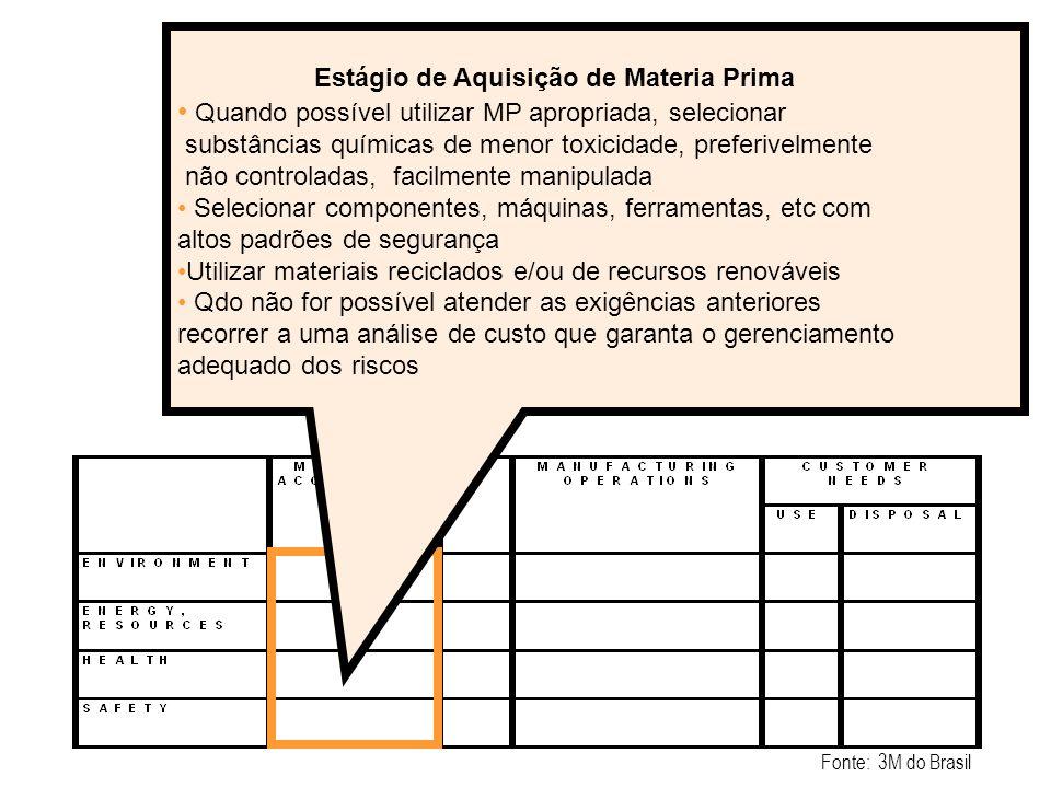Estágio de Aquisição de Materia Prima