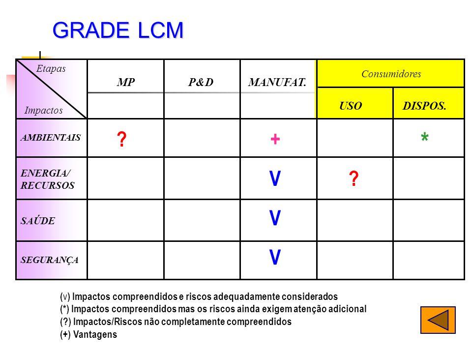 * GRADE LCM + V V V MP P&D MANUFAT. USO DISPOS. Etapas