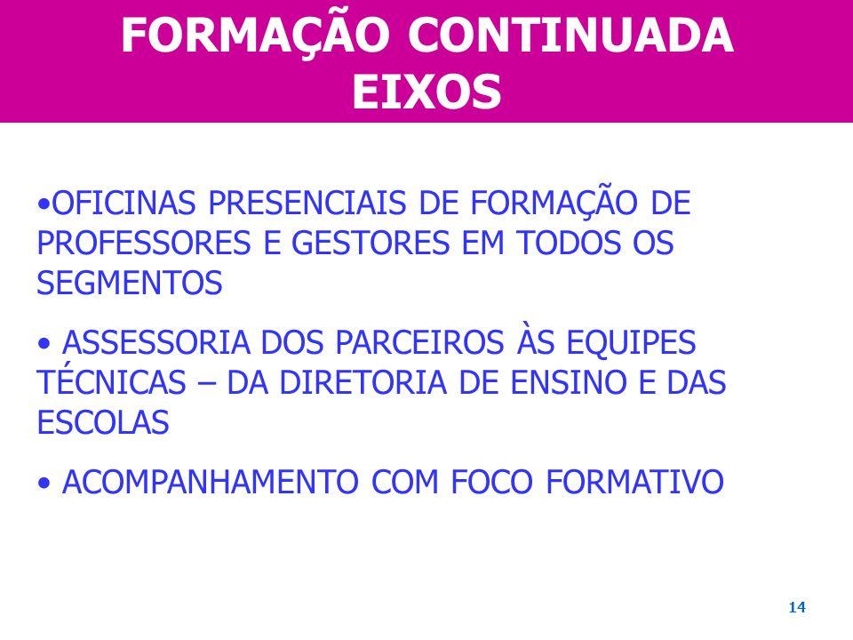 FORMAÇÃO CONTINUADA EIXOS