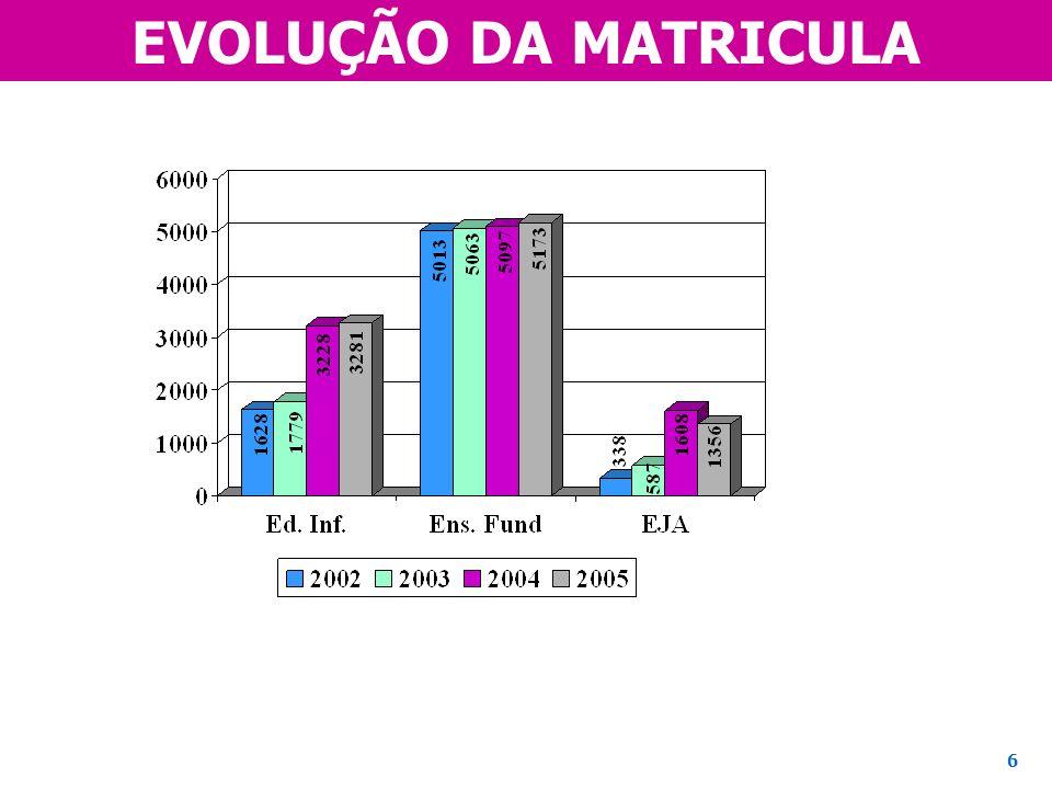 EVOLUÇÃO DA MATRICULA Decidir entre esse slide ou o próximo 6