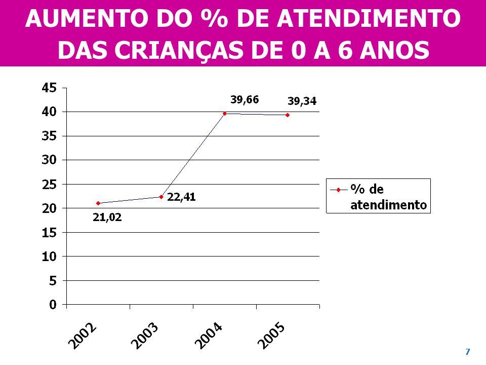 AUMENTO DO % DE ATENDIMENTO DAS CRIANÇAS DE 0 A 6 ANOS