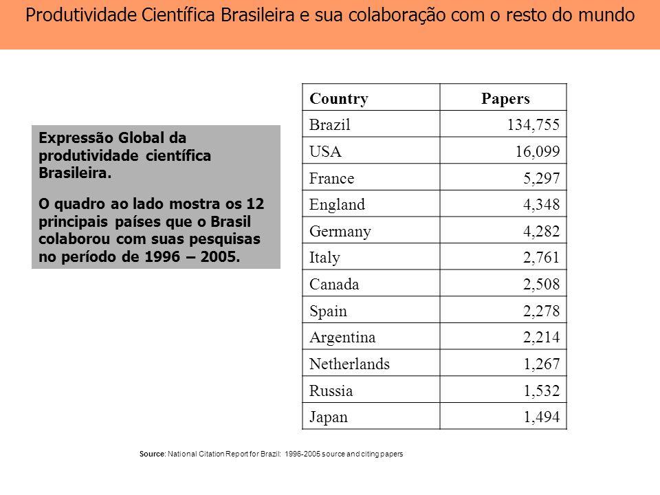 Produtividade Científica Brasileira e sua colaboração com o resto do mundo