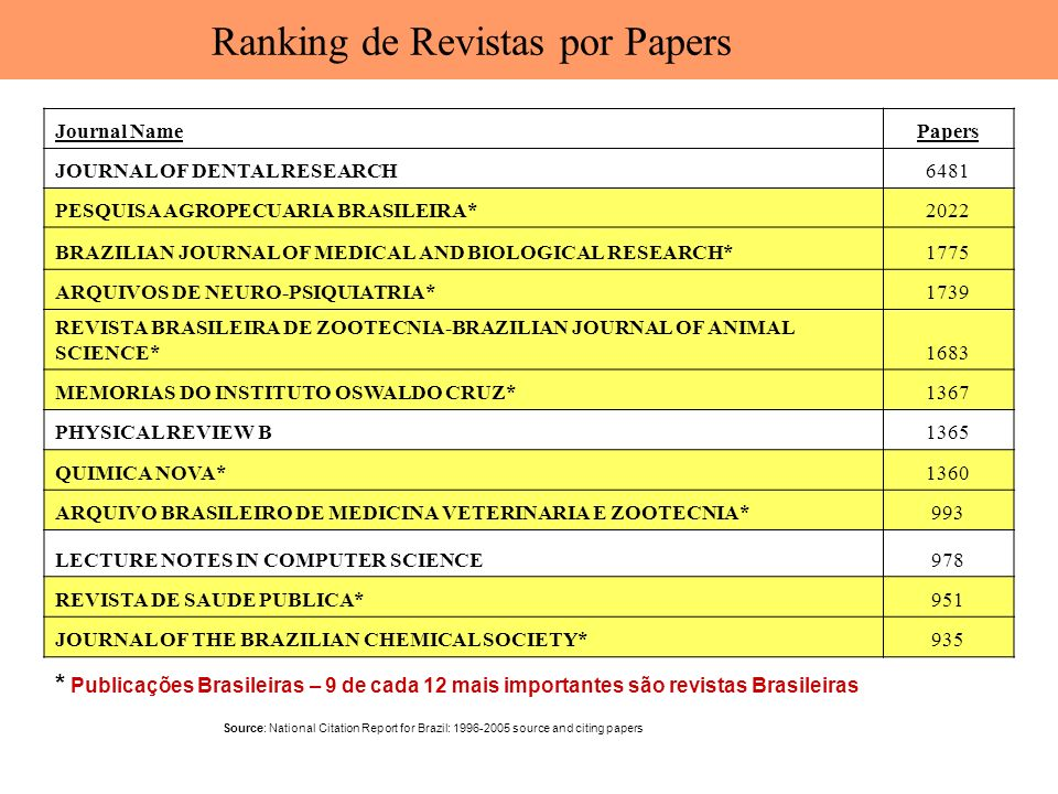 Ranking de Revistas por Papers