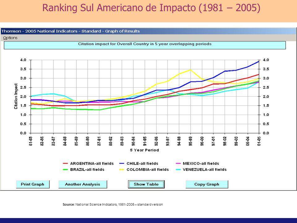 Ranking Sul Americano de Impacto (1981 – 2005)