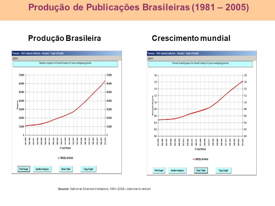 Produção de Publicações Brasileiras (1981 – 2005)