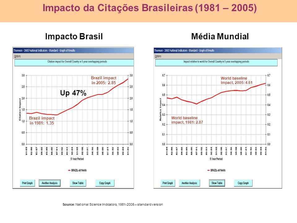 Impacto da Citações Brasileiras (1981 – 2005)
