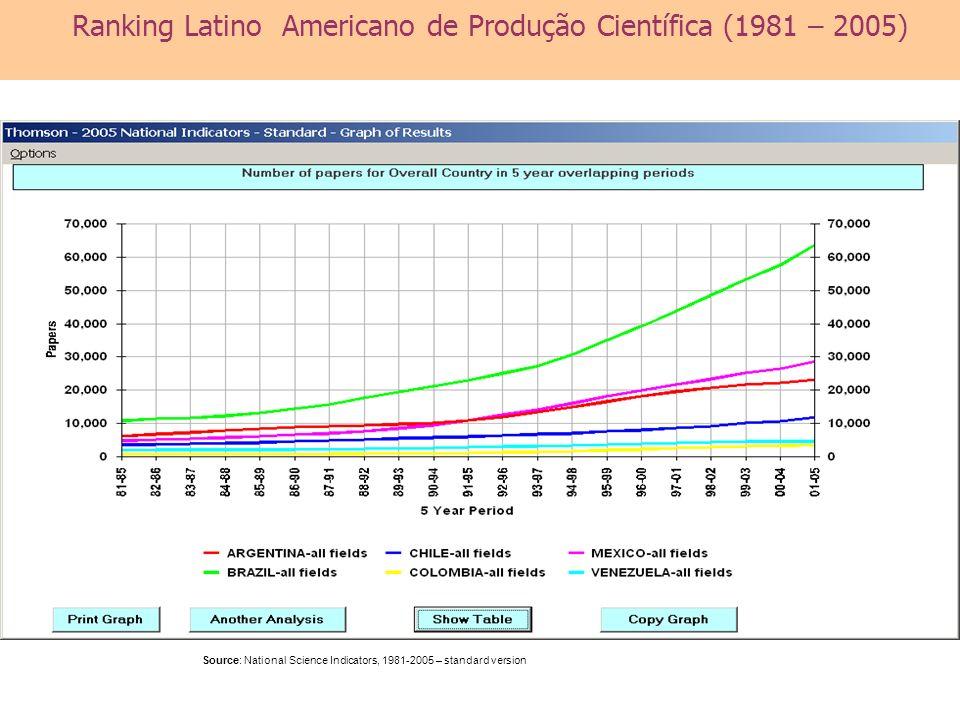 Ranking Latino Americano de Produção Científica (1981 – 2005)