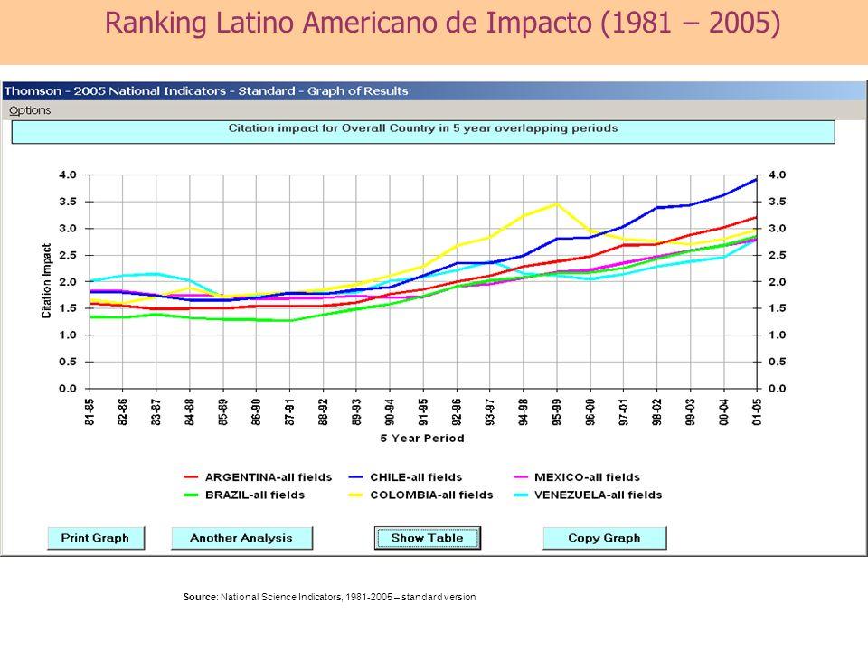 Ranking Latino Americano de Impacto (1981 – 2005)