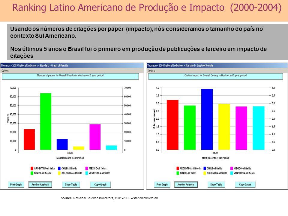 Ranking Latino Americano de Produção e Impacto (2000-2004)
